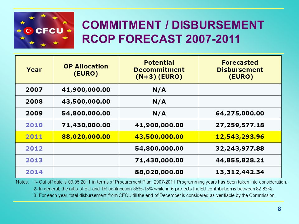 8 COMMITMENT / DISBURSEMENT RCOP FORECAST 2007-2011 Year OP Allocation (EURO) Potential Decommitment (N+3) (EURO) Forecasted Disbursement (EURO) 200741,900,000.00N/A 200843,500,000.00N/A 200954,800,000.00N/A64,275,000.00 201071,430,000.0041,900,000.0027,259,577.18 201188,020,000.0043,500,000.0012,543,293.96 2012 54,800,000.0032,243,977.88 2013 71,430,000.0044,855,828.21 2014 88,020,000.0013,312,442.34 Notes: 1- Cut off date is 09.05.2011 in terms of Procurement Plan.