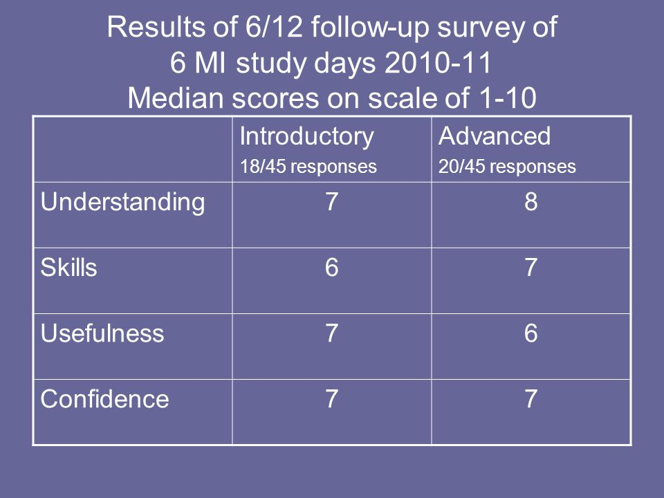 Results of 6/12 follow-up survey of 6 MI study days 2010-11 Median scores on scale of 1-10 Introductory 18/45 responses Advanced 20/45 responses Understanding78 Skills67 Usefulness76 Confidence77