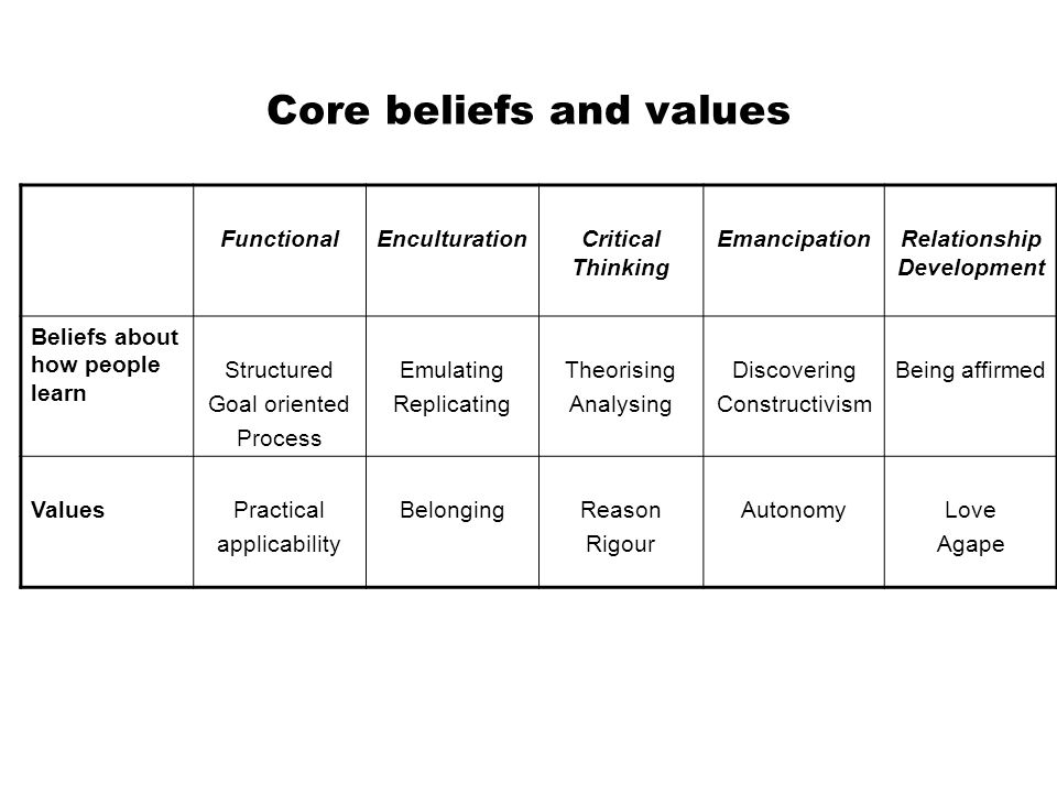 Core beliefs and values FunctionalEnculturationCritical Thinking EmancipationRelationship Development Beliefs about how people learn Structured Goal oriented Process Emulating Replicating Theorising Analysing Discovering Constructivism Being affirmed ValuesPractical applicability BelongingReason Rigour AutonomyLove Agape