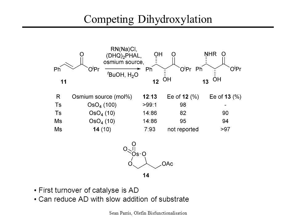 Sean Parris, Olefin Bisfunctionalisation Competing Dihydroxylation First turnover of catalyse is AD Can reduce AD with slow addition of substrate