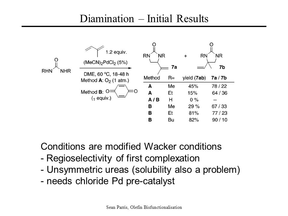 Sean Parris, Olefin Bisfunctionalisation Diamination – Initial Results Conditions are modified Wacker conditions - Regioselectivity of first complexation - Unsymmetric ureas (solubility also a problem) - needs chloride Pd pre-catalyst
