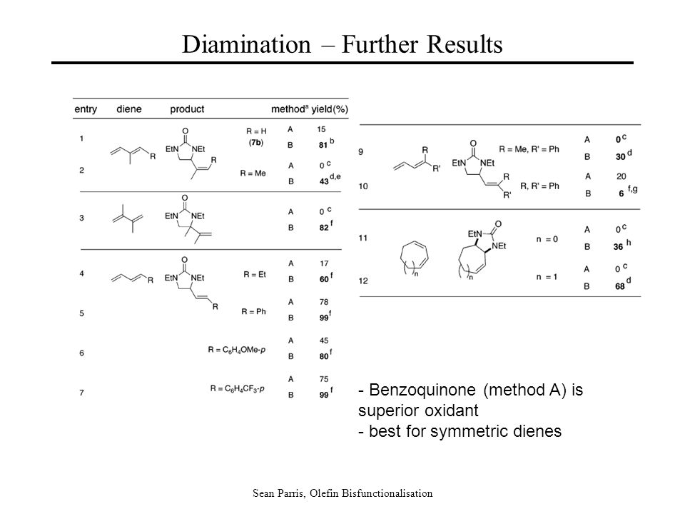 Sean Parris, Olefin Bisfunctionalisation Diamination – Further Results - Benzoquinone (method A) is superior oxidant - best for symmetric dienes