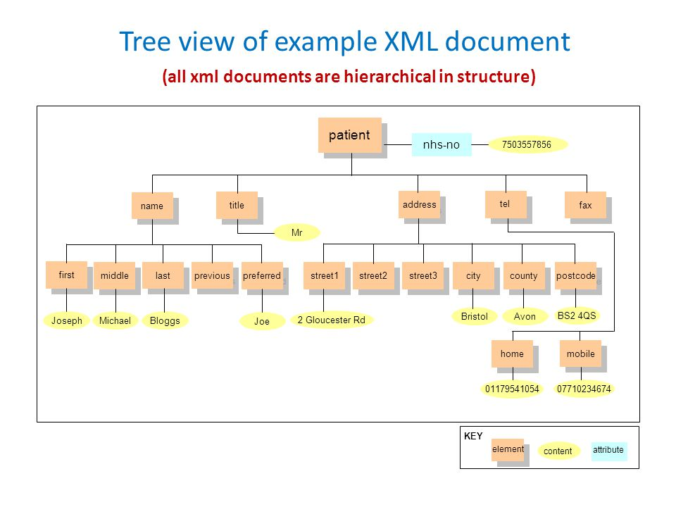Tree view of example XML document (all xml documents are hierarchical in structure) patient name title address fax tel first middle last previous preferred street1 street2 street3 city county postcode home mobile JosephMichaelBloggs Joe 2 Gloucester Rd BristolAvon BS2 4QS 01179541054 07710234674 Mr nhs-no 7503557856 KEY element content attribute