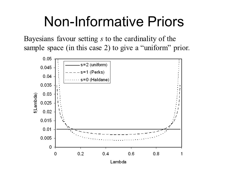 Non-Informative Priors Bayesians favour setting s to the cardinality of the sample space (in this case 2) to give a uniform prior.