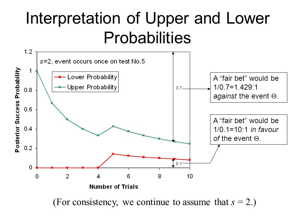 Interpretation of Upper and Lower Probabilities A fair bet would be 1/0.7=1.429:1 against the event .