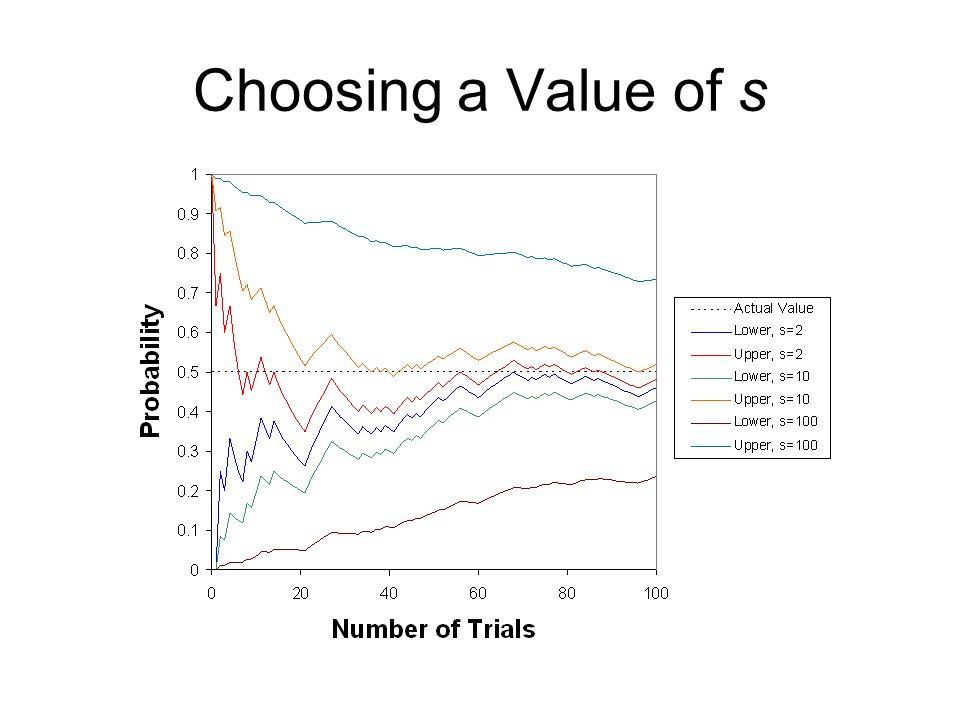 Choosing a Value of s