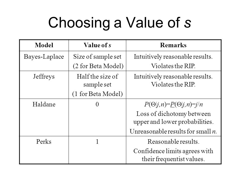ModelValue of sRemarks Bayes-LaplaceSize of sample set (2 for Beta Model) Intuitively reasonable results.