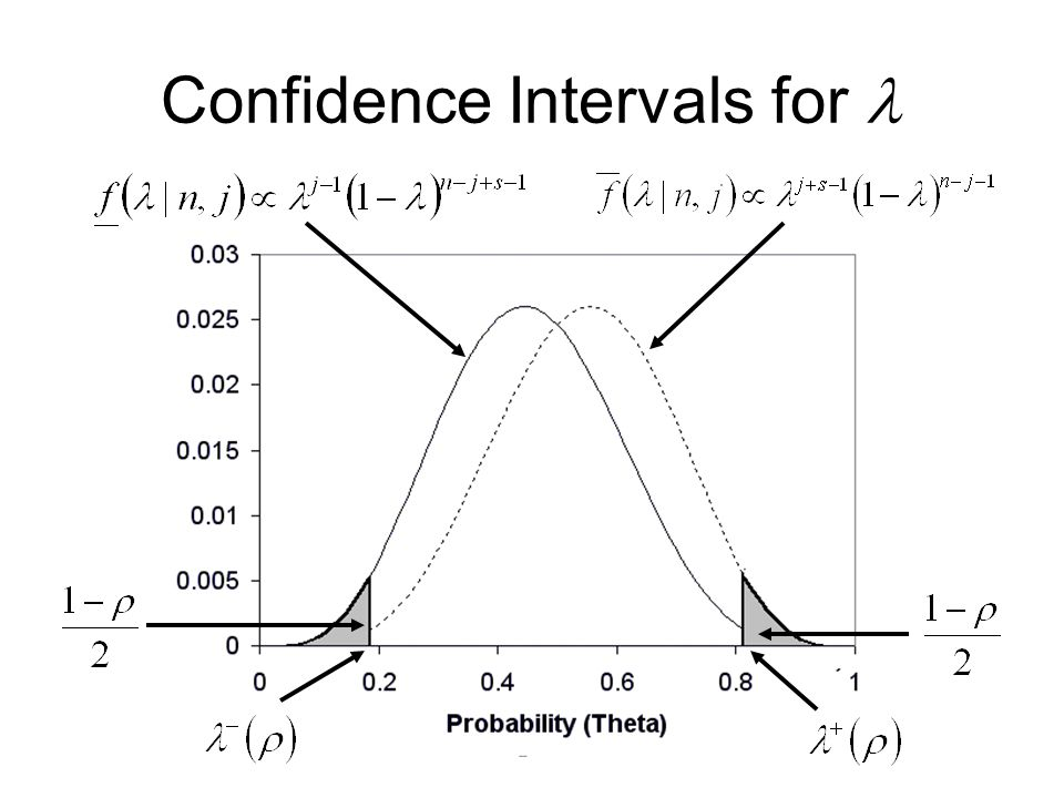 Confidence Intervals for