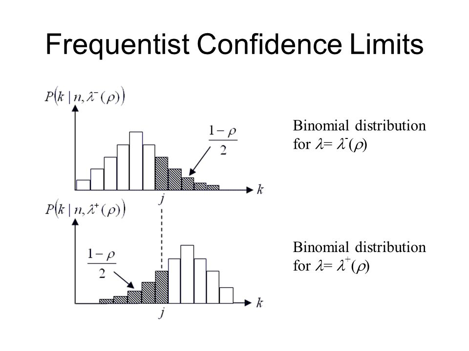 Frequentist Confidence Limits Binomial distribution for = - (  ) Binomial distribution for = + (  )