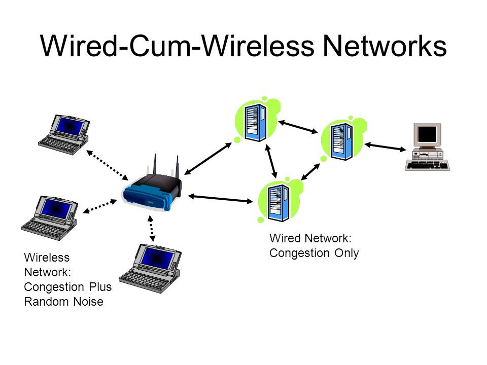 Wired-Cum-Wireless Networks Wireless Network: Congestion Plus Random Noise Wired Network: Congestion Only