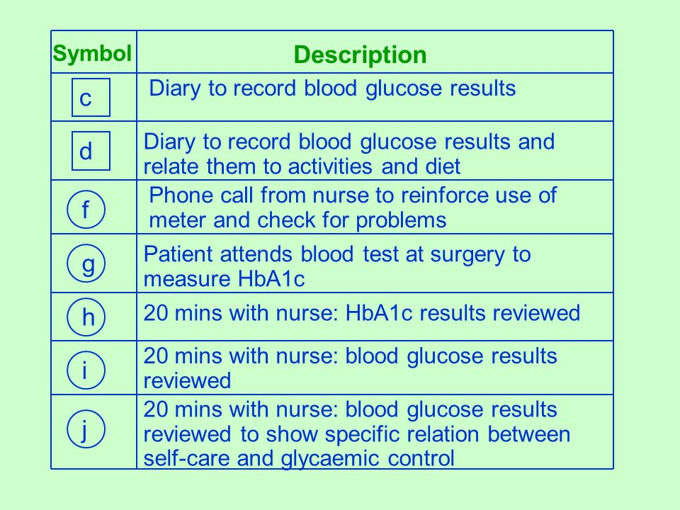 Description Symbol Diary to record blood glucose results Phone call from nurse to reinforce use of meter and check for problems Diary to record blood glucose results and relate them to activities and diet Patient attends blood test at surgery to measure HbA1c 20 mins with nurse: HbA1c results reviewed 20 mins with nurse: blood glucose results reviewed to show specific relation between self-care and glycaemic control 20 mins with nurse: blood glucose results reviewed c d f g h i j