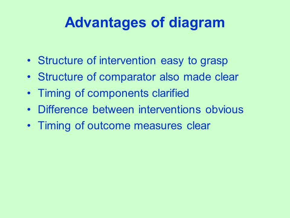 Advantages of diagram Structure of intervention easy to grasp Structure of comparator also made clear Timing of components clarified Difference between interventions obvious Timing of outcome measures clear