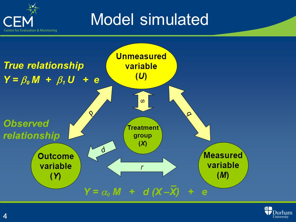4 Model simulated Measured variable (M) Unmeasured variable (U) Outcome variable (Y) r Treatment group (X) p q s d Y =  0 M + d (X –X) + e – Observed relationship Y =  0 M +  1 U + e True relationship