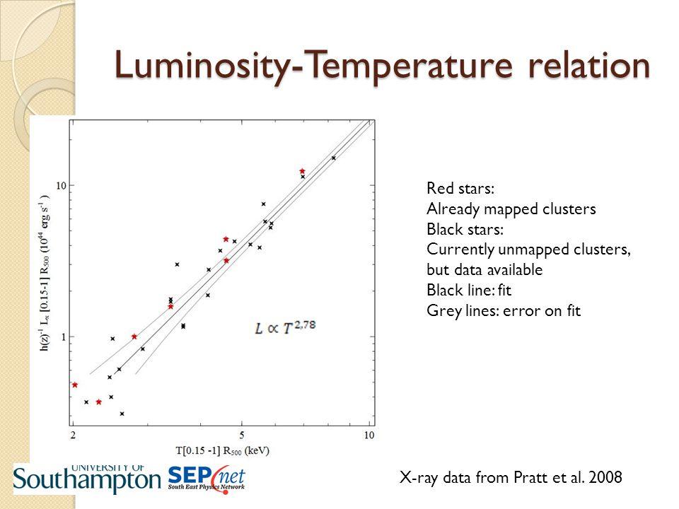 Luminosity-Temperature relation Red stars: Already mapped clusters Black stars: Currently unmapped clusters, but data available Black line: fit Grey lines: error on fit X-ray data from Pratt et al.