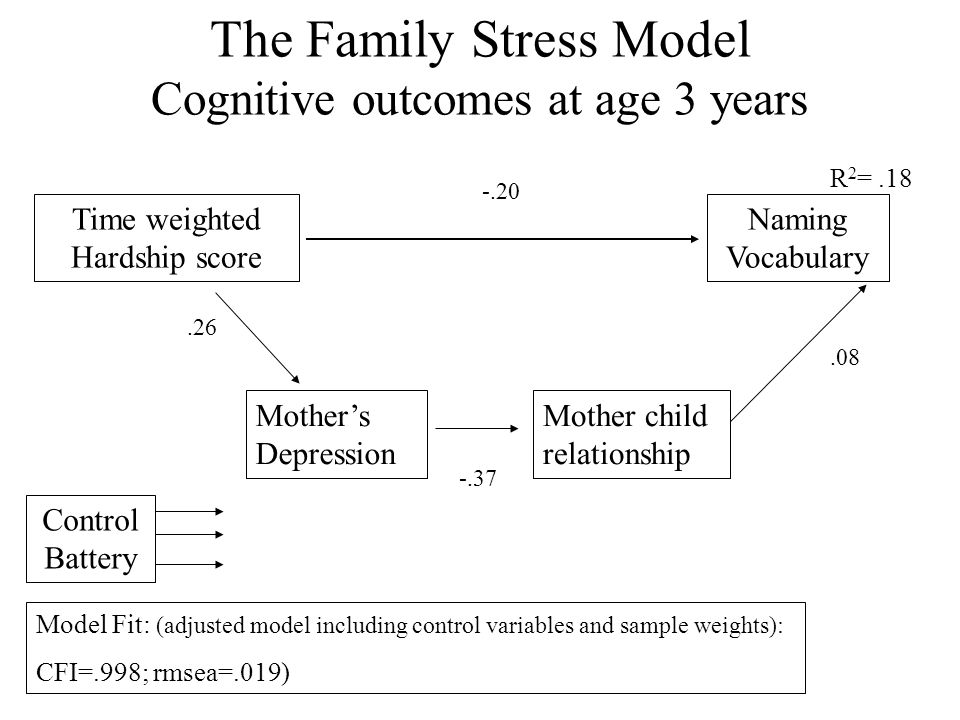 The Family Stress Model Cognitive outcomes at age 3 years Time weighted Hardship score Mother's Depression Mother child relationship Naming Vocabulary Model Fit: (adjusted model including control variables and sample weights): CFI=.998; rmsea=.019) Control Battery.26 -.37.08 -.20 R 2 =.18