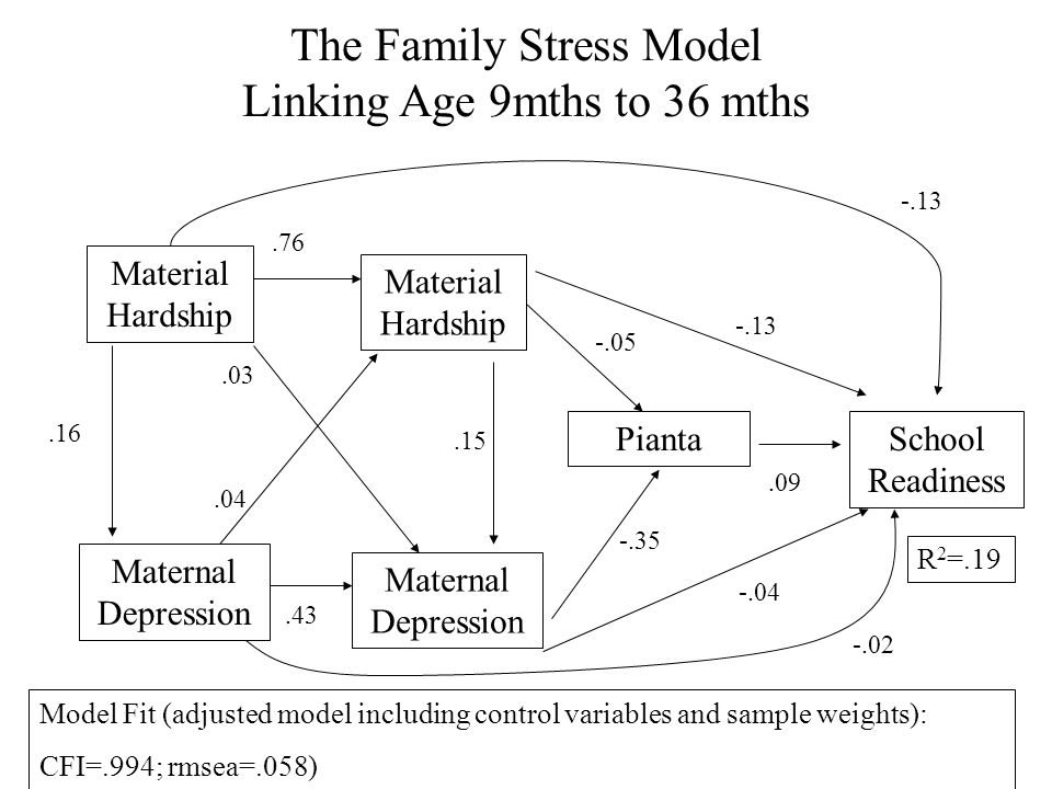 The Family Stress Model Linking Age 9mths to 36 mths Material Hardship Maternal Depression Pianta School Readiness.16.76.43.09 -.13 R 2 =.19 Material Hardship Maternal Depression.15 -.04.03.04 -.05 -.35 -.13 Model Fit (adjusted model including control variables and sample weights): CFI=.994; rmsea=.058) -.02