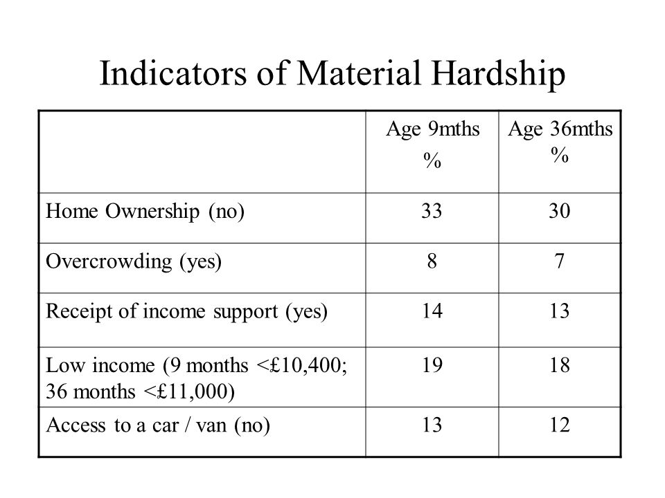 Indicators of Material Hardship Age 9mths % Age 36mths % Home Ownership (no)3330 Overcrowding (yes)87 Receipt of income support (yes)1413 Low income (9 months <£10,400; 36 months <£11,000) 1918 Access to a car / van (no)1312