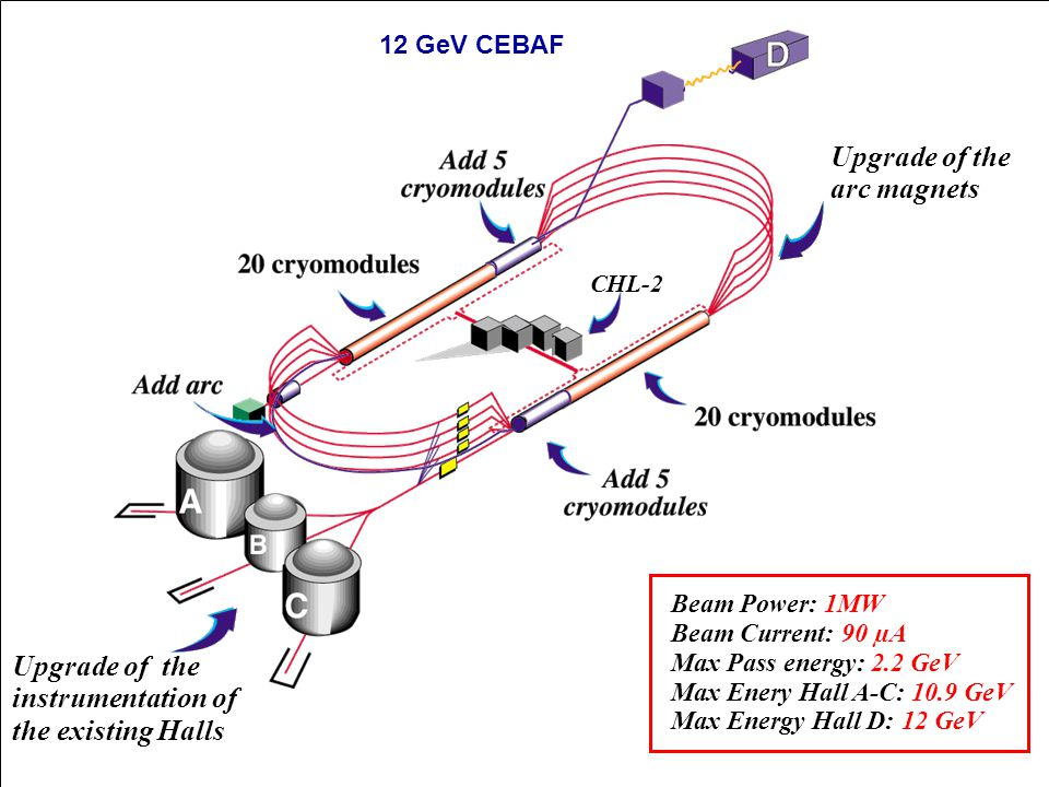 CHL-2 Upgrade of the arc magnets 12 GeV CEBAF Construction of the new Hall D Beam Power: 1MW Beam Current: 90 µA Max Pass energy: 2.2 GeV Max Enery Hall A-C: 10.9 GeV Max Energy Hall D: 12 GeV Upgrade of the instrumentation of the existing Halls