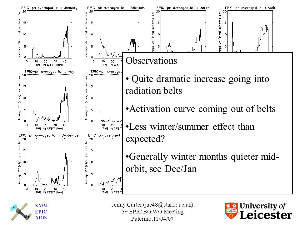 XMM EPIC MOS Jenny Carter (jac48@star.le.ac.uk) 5 th EPIC BG WG Meeting Palermo,11/04/07 Observations Quite dramatic increase going into radiation belts Activation curve coming out of belts Less winter/summer effect than expected.