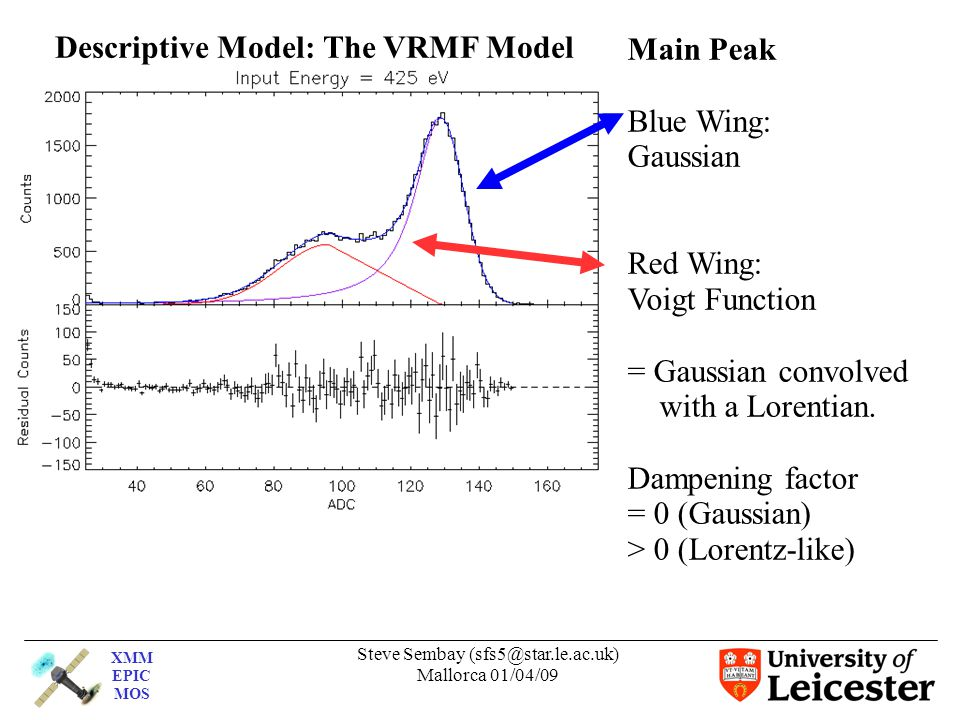 XMM EPIC MOS Steve Sembay (sfs5@star.le.ac.uk) Mallorca 01/04/09 Descriptive Model: The VRMF Model Main Peak Blue Wing: Gaussian Red Wing: Voigt Function = Gaussian convolved with a Lorentian.