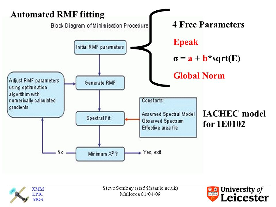XMM EPIC MOS Steve Sembay (sfs5@star.le.ac.uk) Mallorca 01/04/09 IACHEC model for 1E0102 Automated RMF fitting Epeak σ = a + b*sqrt(E) Global Norm 4 Free Parameters