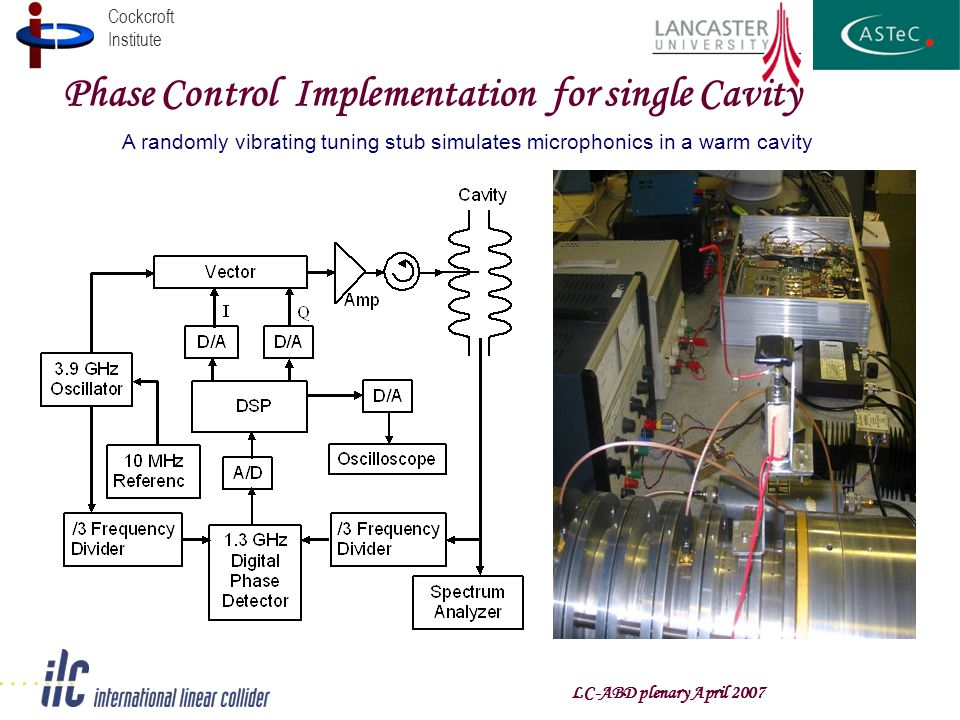 Cockcroft Institute Phase Control Implementation for single Cavity LC-ABD plenary April 2007 A randomly vibrating tuning stub simulates microphonics in a warm cavity