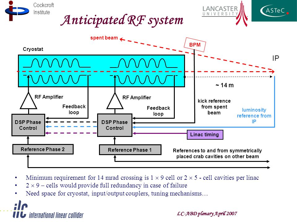 Cockcroft Institute Anticipated RF system ~ 14 m Cryostat Reference Phase 2 References to and from symmetrically placed crab cavities on other beam DSP Phase Control RF Amplifier Feedback loop DSP Phase Control RF Amplifier Feedback loop luminosity reference from IP BPM spent beam kick reference from spent beam IP Minimum requirement for 14 mrad crossing is 1  9 cell or 2  5 - cell cavities per linac 2  9 – cells would provide full redundancy in case of failure Need space for cryostat, input/output couplers, tuning mechanisms… Reference Phase 1 Linac timing LC-ABD plenary April 2007