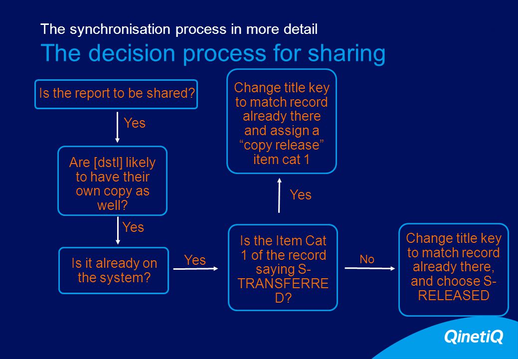 10 The decision process for sharing The synchronisation process in more detail Is the report to be shared.