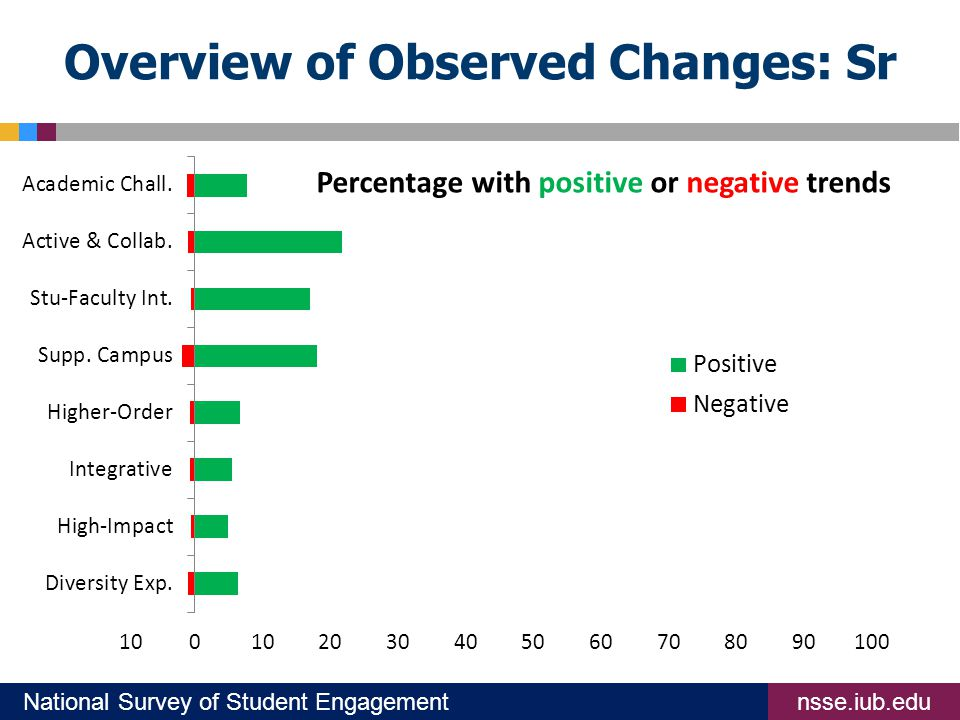 nsse.iub.eduNational Survey of Student Engagement Overview of Observed Changes: Sr