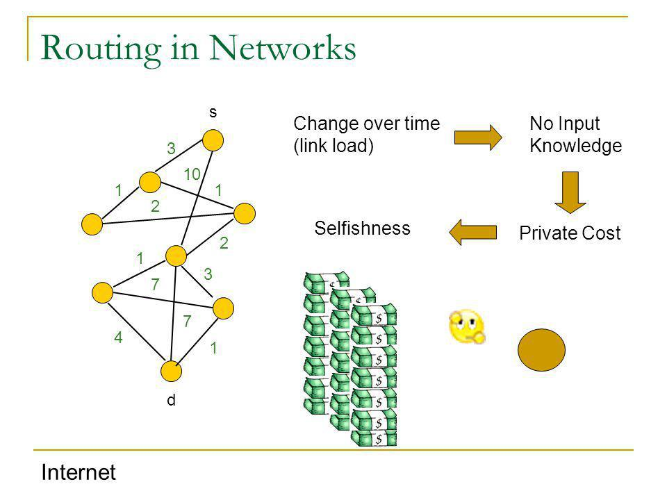 Routing in Networks s 1 2 3 10 2 1 1 4 3 7 7 1 Internet Change over time (link load) Private Cost No Input Knowledge Selfishness d