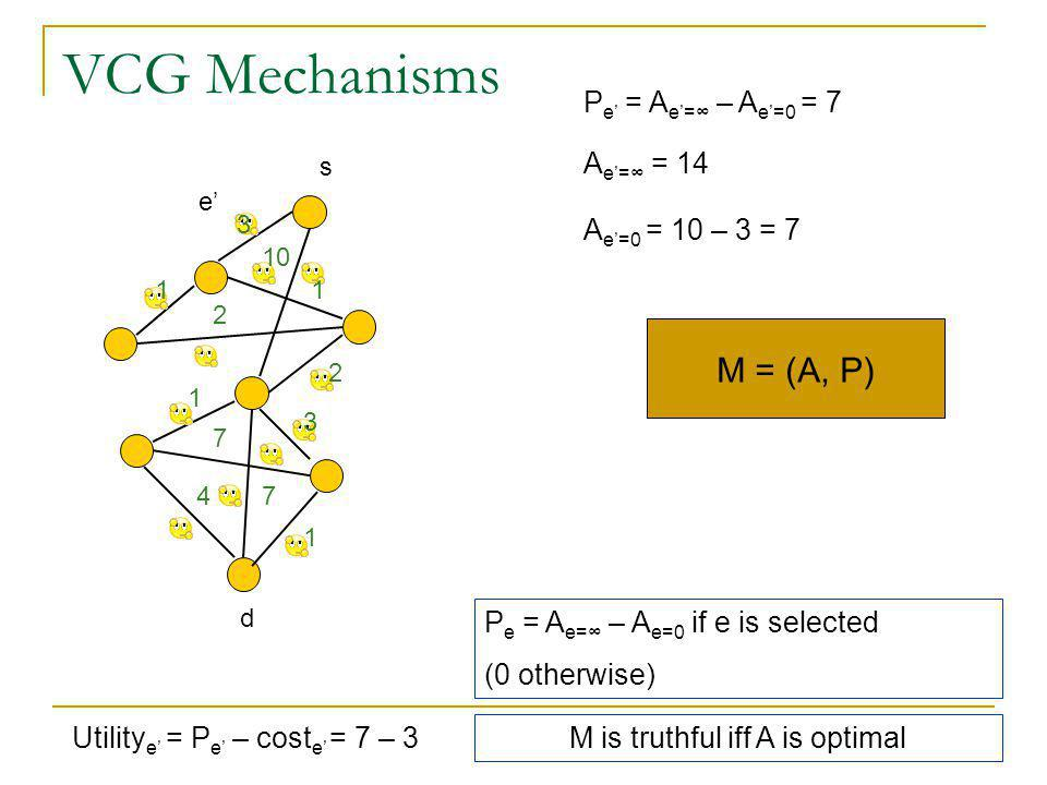 VCG Mechanisms M = (A, P) 1 2 3 10 2 1 1 4 3 7 7 1 P e = A e=∞ – A e=0 if e is selected (0 otherwise) M is truthful iff A is optimal P e' = A e'=∞ – A e'=0 = 7 e' A e'=∞ = 14 A e'=0 = 10 – 3 = 7 s Utility e' = P e' – cost e' = 7 – 3 d