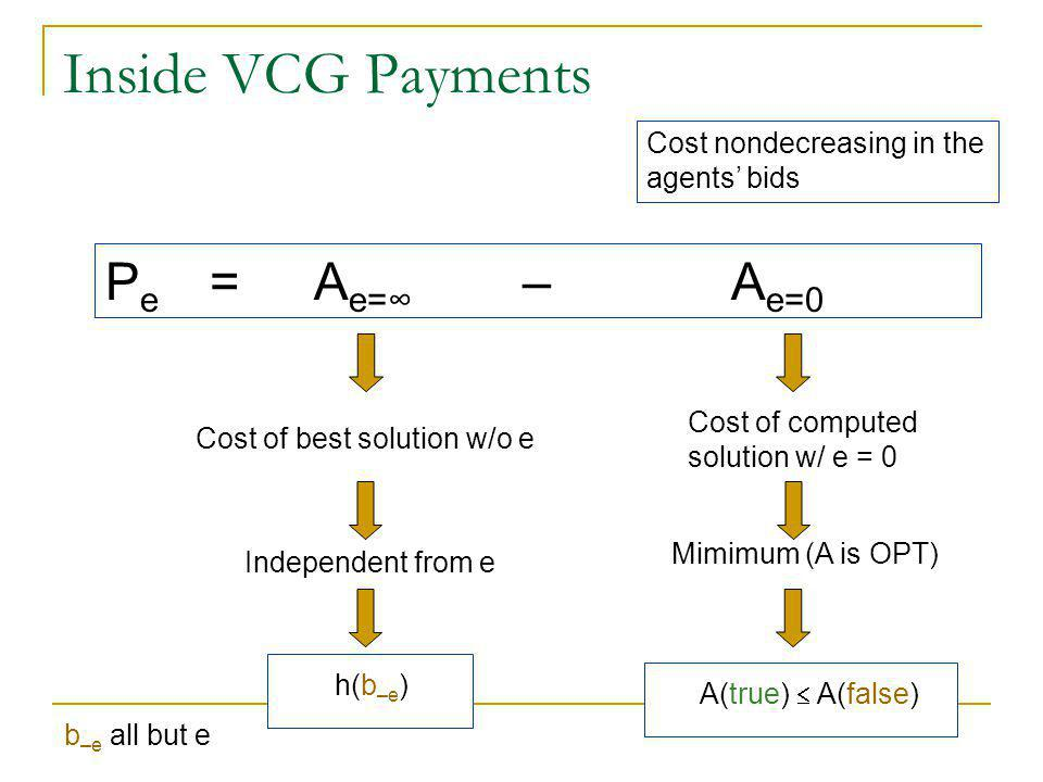 Inside VCG Payments P e = A e=∞ – A e=0 Cost of best solution w/o e Independent from e h(b –e ) Cost of computed solution w/ e = 0 Mimimum (A is OPT) A(true)  A(false) b –e all but e Cost nondecreasing in the agents' bids