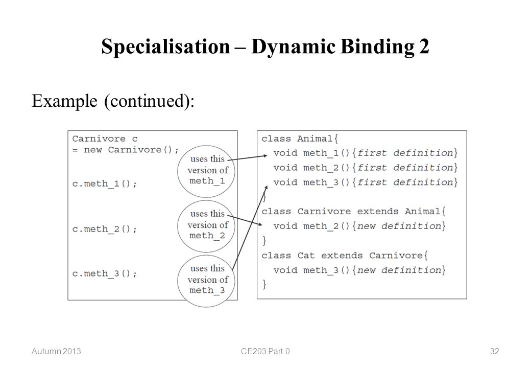 Specialisation – Dynamic Binding 2 Autumn 2013CE203 Part 032 Example (continued):