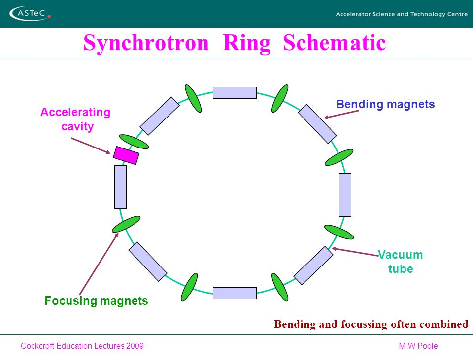 Cockcroft Education Lectures 2009M W Poole Synchrotron Ring Schematic Focusing magnets Vacuum tube Accelerating cavity Bending magnets Bending and focussing often combined