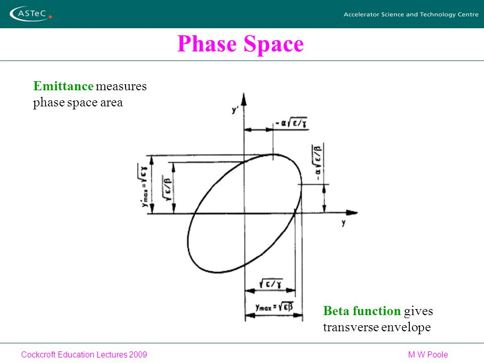 Cockcroft Education Lectures 2009M W Poole Phase Space Beta function gives transverse envelope Emittance measures phase space area