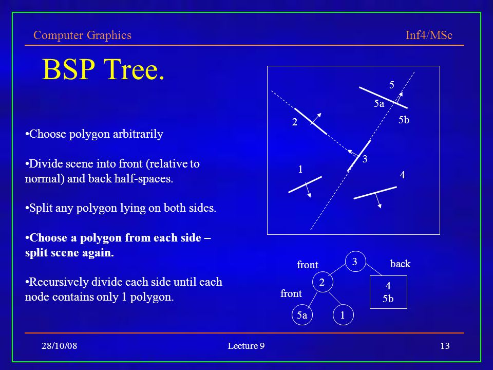 Computer Graphics Inf4/MSc 28/10/08Lecture 913 BSP Tree.