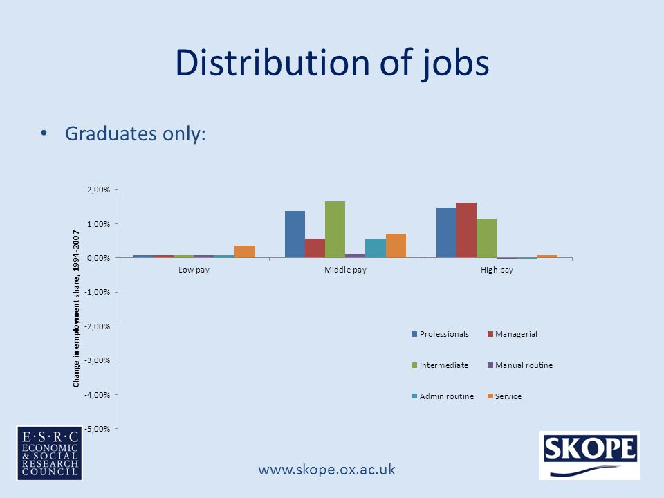 www.skope.ox.ac.uk Distribution of jobs Graduates only: