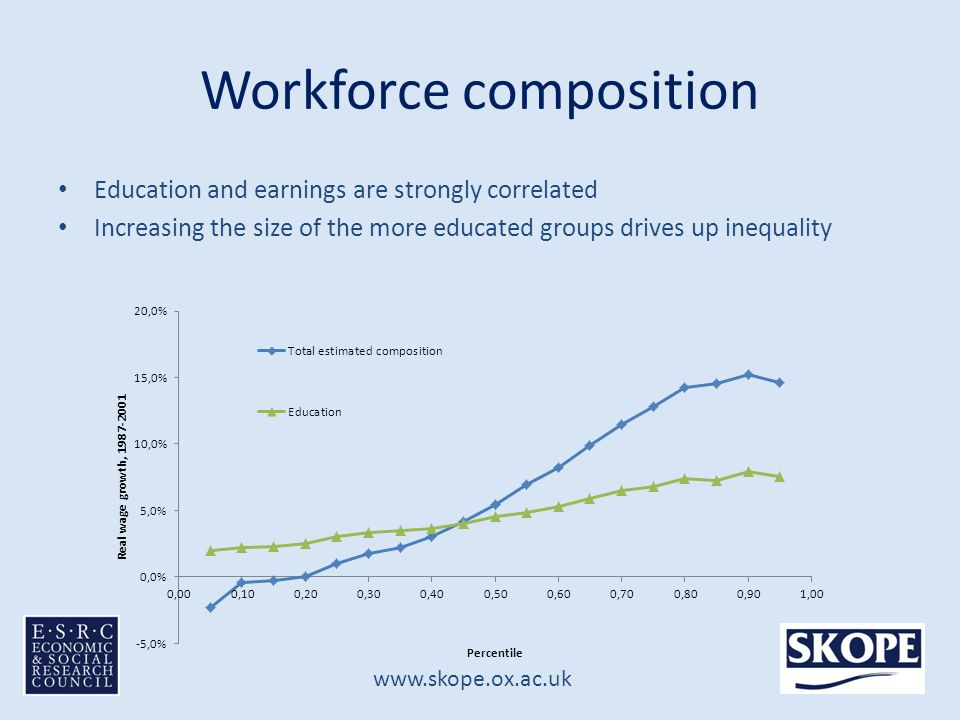 www.skope.ox.ac.uk Workforce composition Education and earnings are strongly correlated Increasing the size of the more educated groups drives up inequality