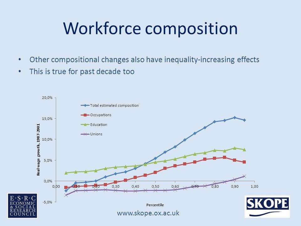 www.skope.ox.ac.uk Workforce composition Other compositional changes also have inequality-increasing effects This is true for past decade too