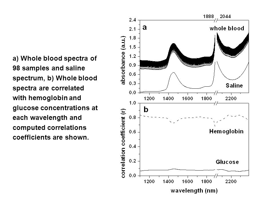 a) Whole blood spectra of 98 samples and saline spectrum, b) Whole blood spectra are correlated with hemoglobin and glucose concentrations at each wavelength and computed correlations coefficients are shown.
