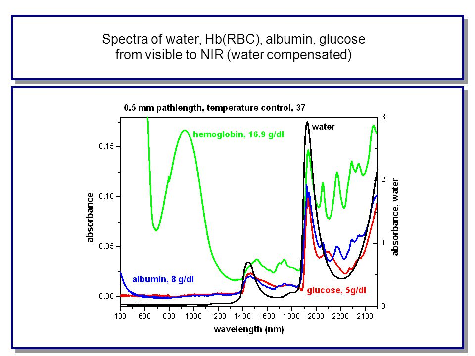 Spectra of water, Hb(RBC), albumin, glucose from visible to NIR (water compensated)