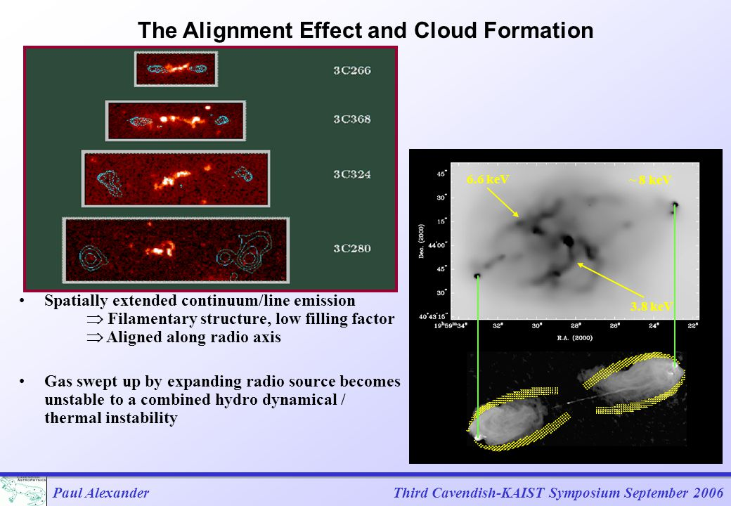 Paul AlexanderThird Cavendish-KAIST Symposium September 2006 Spatially extended continuum/line emission  Filamentary structure, low filling factor  Aligned along radio axis Gas swept up by expanding radio source becomes unstable to a combined hydro dynamical / thermal instability The Alignment Effect and Cloud Formation 3.8 keV 6.6 keV ~ 8 keV