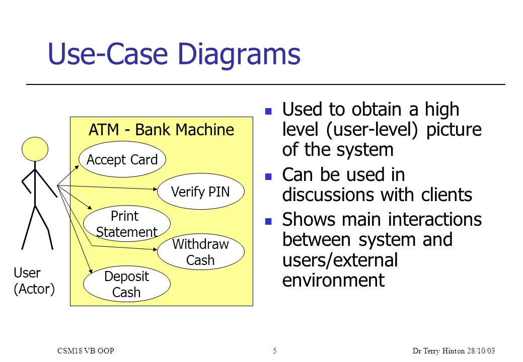 Dr Terry Hinton 28/10/03 CSM18 VB OOP5 Use-Case Diagrams Used to obtain a high level (user-level) picture of the system Can be used in discussions with clients Shows main interactions between system and users/external environment ATM - Bank Machine Accept Card Verify PIN Print Statement Withdraw Cash Deposit Cash User (Actor)