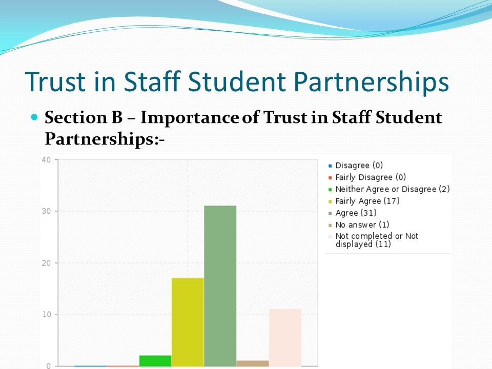 Trust in Staff Student Partnerships Section B – Importance of Trust in Staff Student Partnerships:-