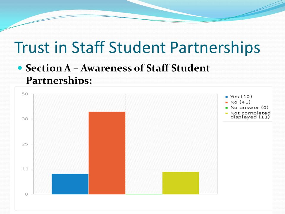 Trust in Staff Student Partnerships Section A – Awareness of Staff Student Partnerships: