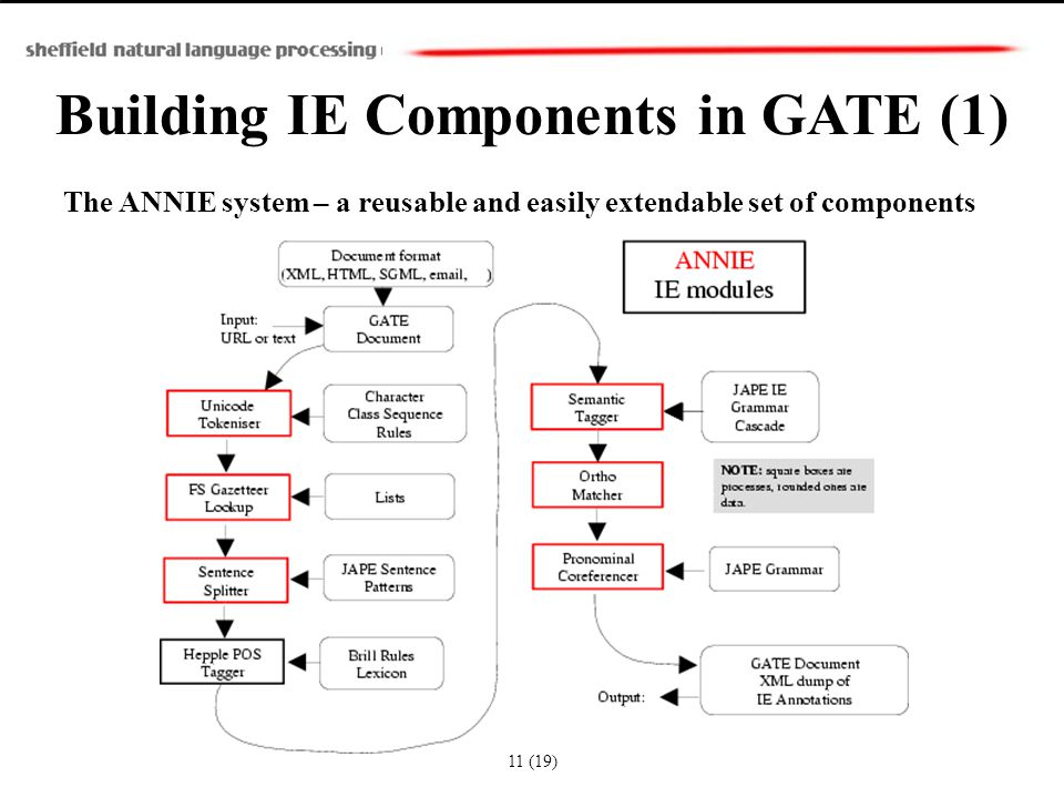 Building IE Components in GATE (1) The ANNIE system – a reusable and easily extendable set of components 11 (19)