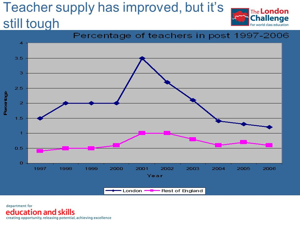 Teacher supply has improved, but it's still tough