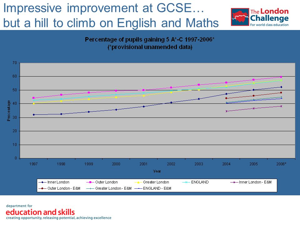 Impressive improvement at GCSE… but a hill to climb on English and Maths