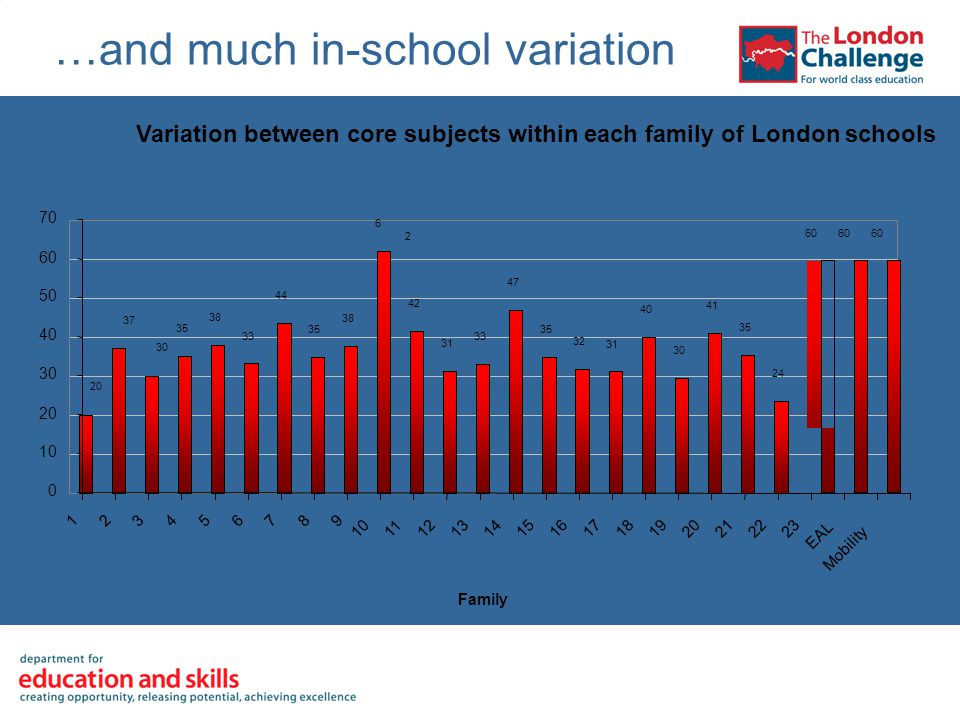 …and much in-school variation Variation between core subjects within each family of London schools EAL Mobility Family