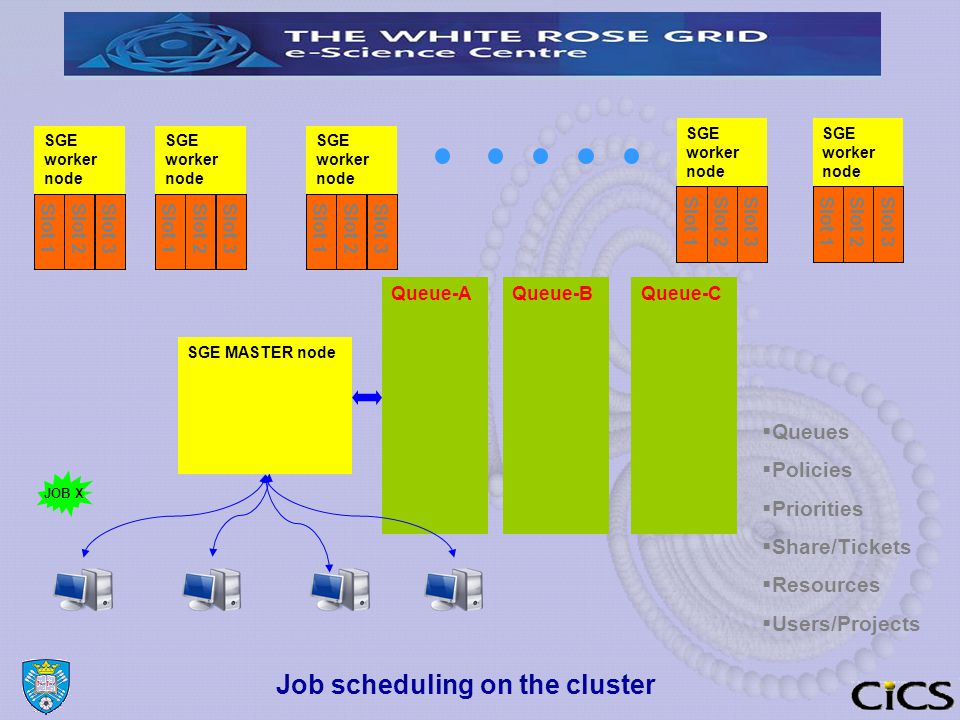 Job scheduling on the cluster SGE worker node SGE MASTER node Queue-AQueue-BQueue-C Slot 1Slot 2Slot 3Slot 1Slot 2Slot 3Slot 1Slot 2Slot 3 Slot 1 Slot 2Slot 3Slot 1Slot 2Slot 3  Queues  Policies  Priorities  Share/Tickets  Resources  Users/Projects JOB X